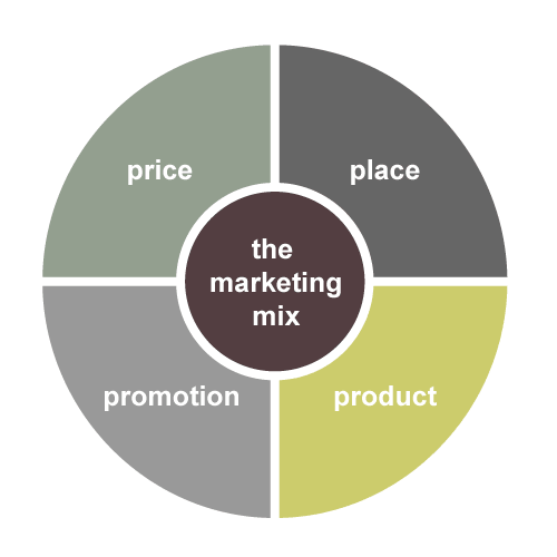 international marketing mix thesis Application of marketing mix in a culturally diverse society online marketing dissertation topics when marketing evolved from traditional to online or digital.